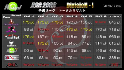D1totalt619